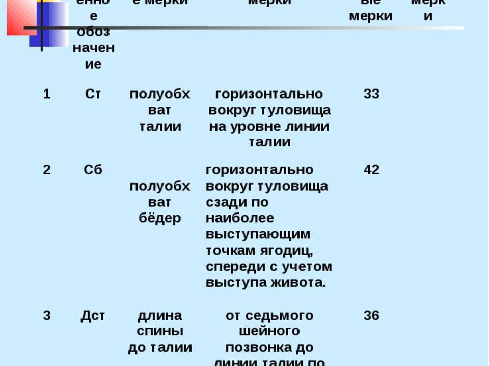 Мерки для построения чертежа основы прямой юбки Прибавки: Пт= 1 см, Пб= 3 см.