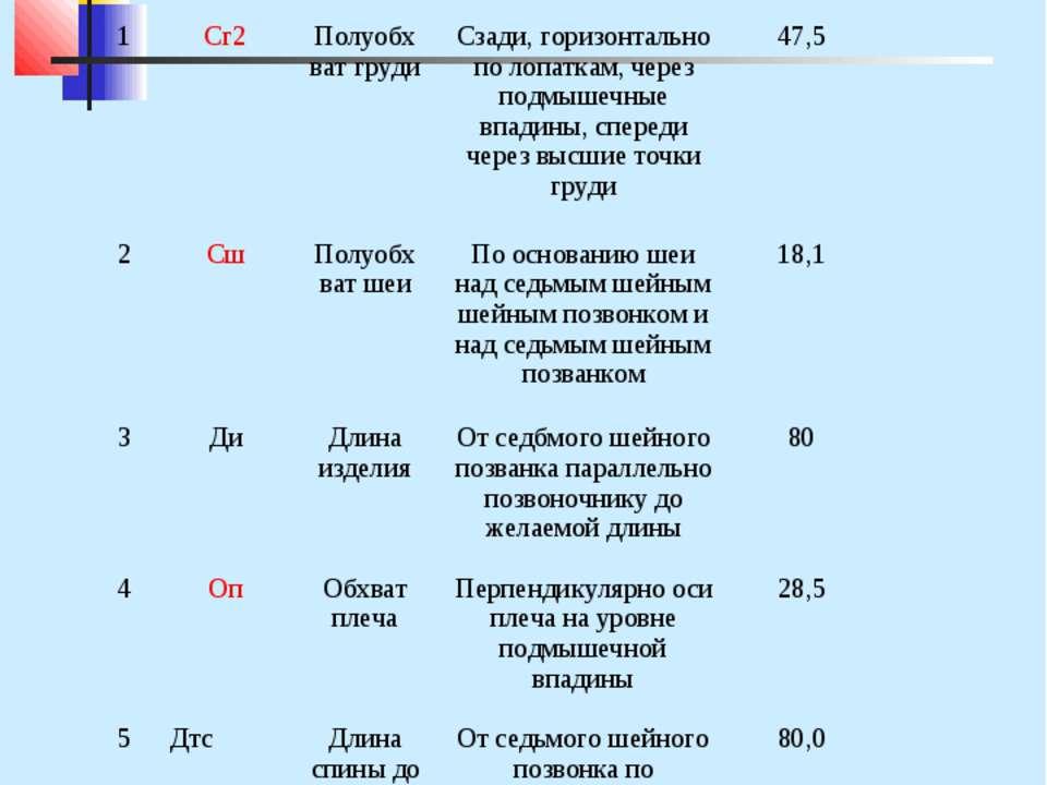 Снятие мерок для построения плечевого изделия с цельнокроеным рукавом Прибавк...