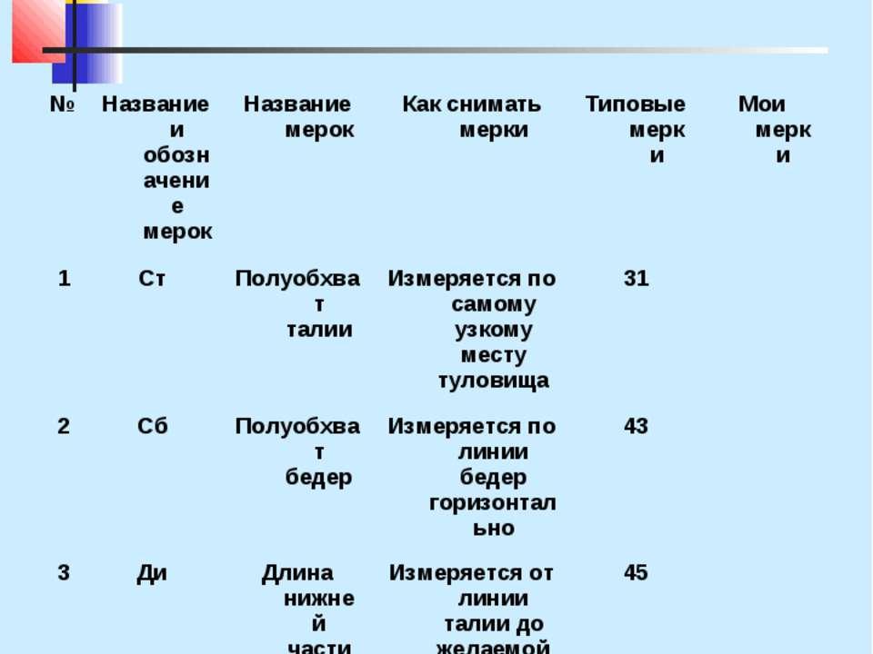 Мерки для построения чертежа выкройки фартука Прибавки Пб = 10 см