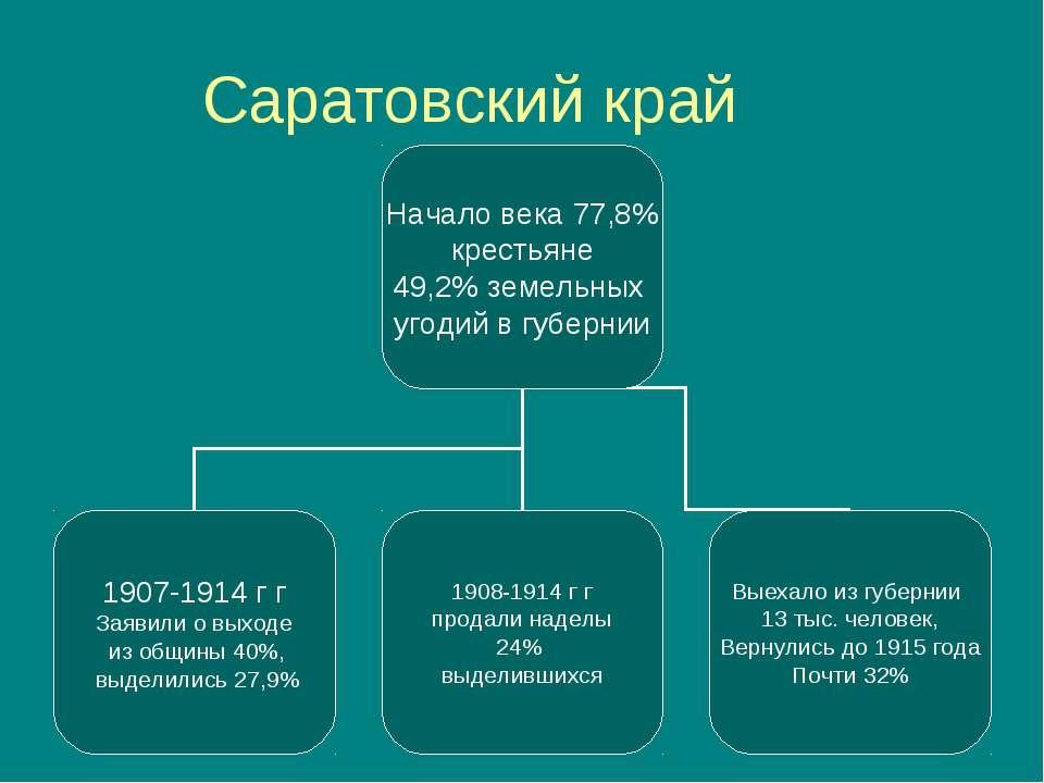Саратовский край