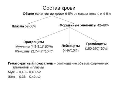 Состав крови Общее количество крови 6-8% от массы тела или 4-6 л. Эритроциты ...