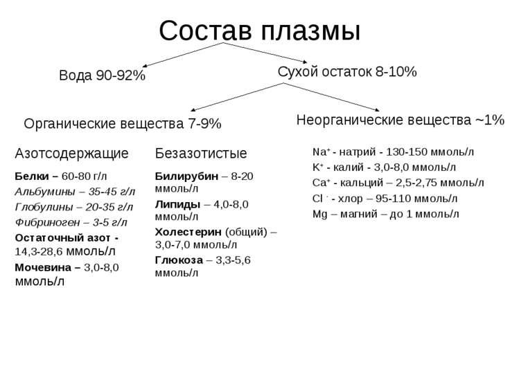 Состав плазмы Вода 90-92% Сухой остаток 8-10% Органические вещества 7-9% Неор...