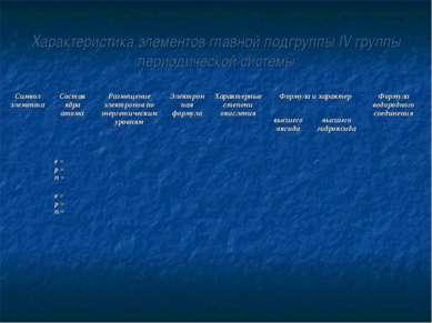 Характеристика элементов главной подгруппы IV группы периодической системы Си...
