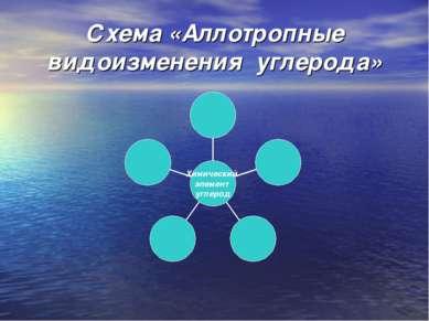 Схема «Аллотропные видоизменения углерода»