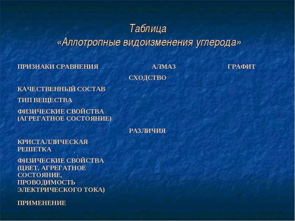 Таблица «Аллотропные видоизменения углерода» ПРИЗНАКИ СРАВНЕНИЯ АЛМАЗ ГРАФИТ ...