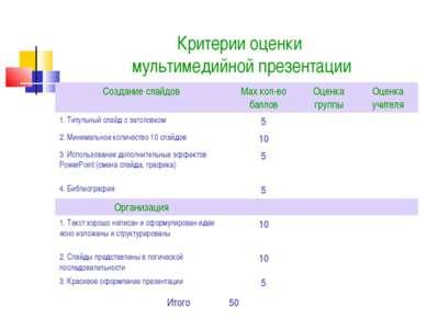 Критерии оценки мультимедийной презентации Итого 50 Создание слайдов Max кол-...
