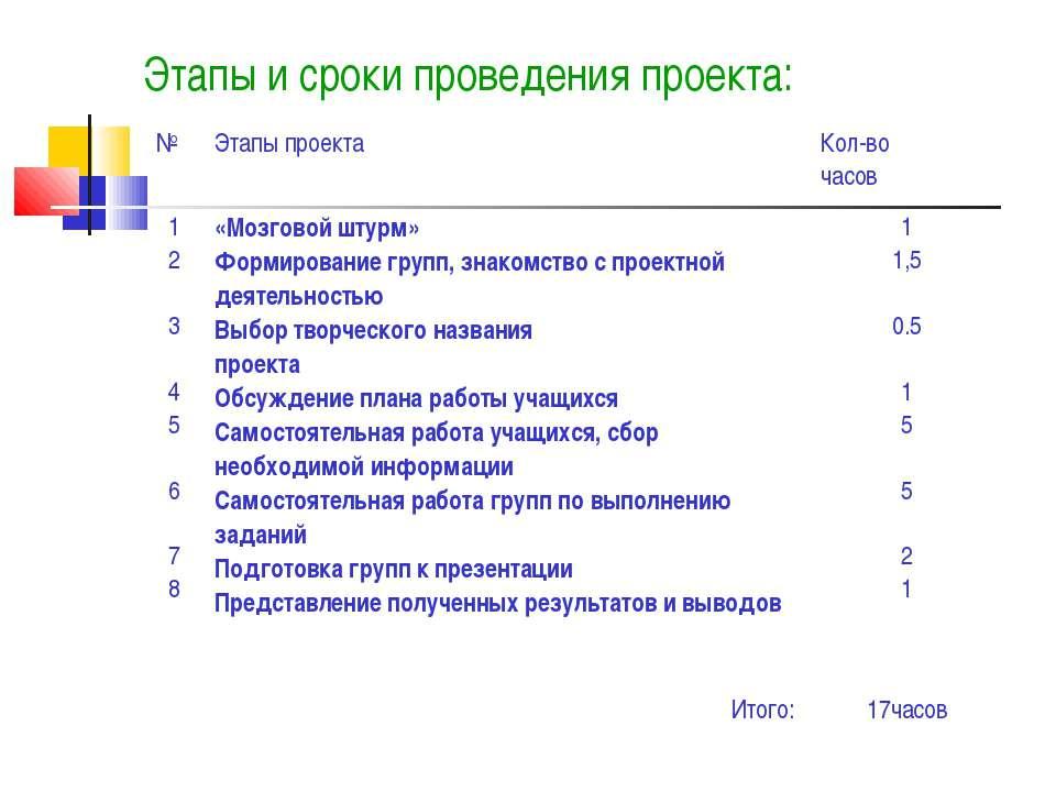 Этапы и сроки проведения проекта: № Этапы проекта Кол-во часов 1 2 3 4 5 6 7 ...