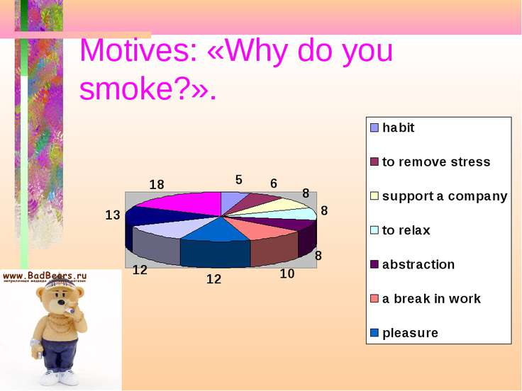 Motives: «Why do you smoke?».