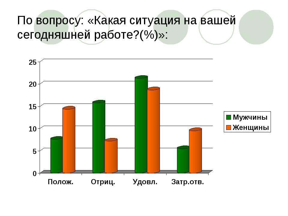 По вопросу: «Какая ситуация на вашей сегодняшней работе?(%)»: