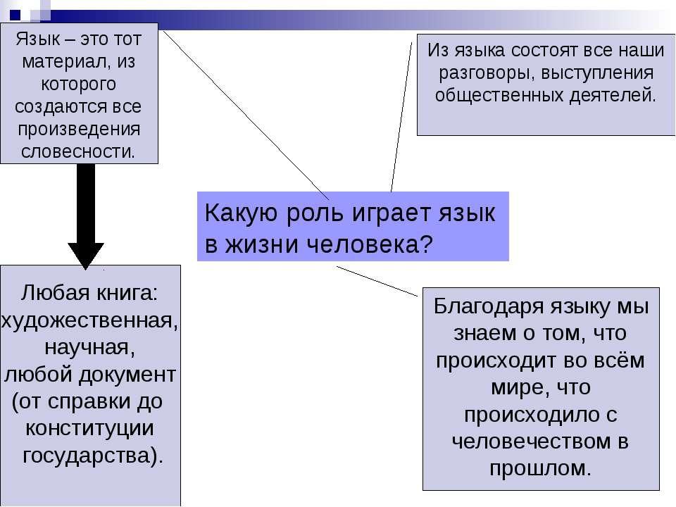 Какую роль играет язык в жизни человека? Язык – это тот материал, из которого...