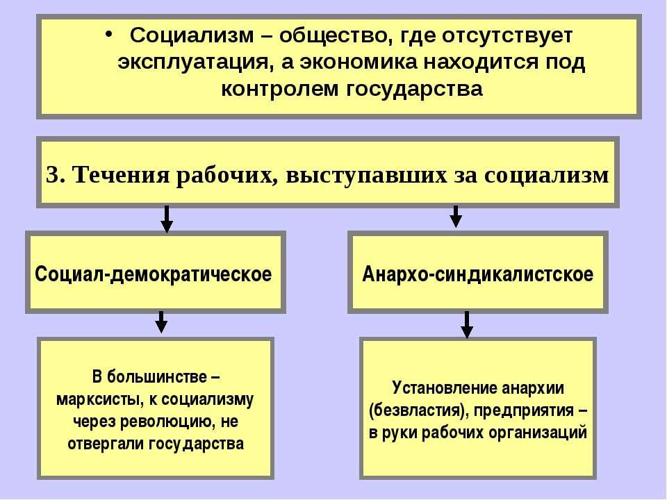 3. Течения рабочих, выступавших за социализм Социализм – общество, где отсутс...