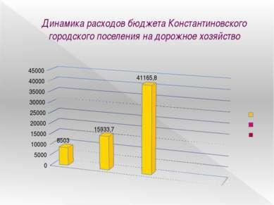 Динамика расходов бюджета Константиновского городского поселения на дорожное ...