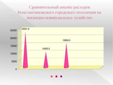 Сравнительный анализ расходов Константиновского городского поселения на жилищ...