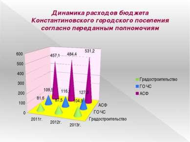 Динамика расходов бюджета Константиновского городского поселения согласно пер...