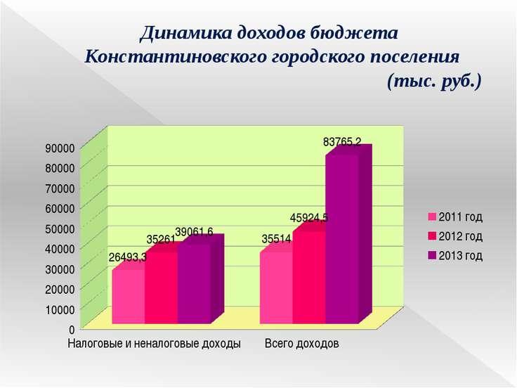 Динамика доходов бюджета Константиновского городского поселения (тыс. руб.)