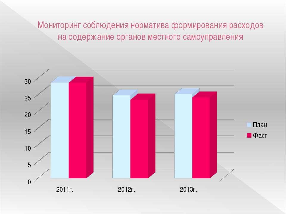 Мониторинг соблюдения норматива формирования расходов на содержание органов м...