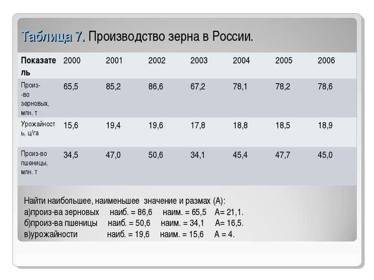 Таблица 7. Производство зерна в России. Найти наибольшее, наименьшее значение...