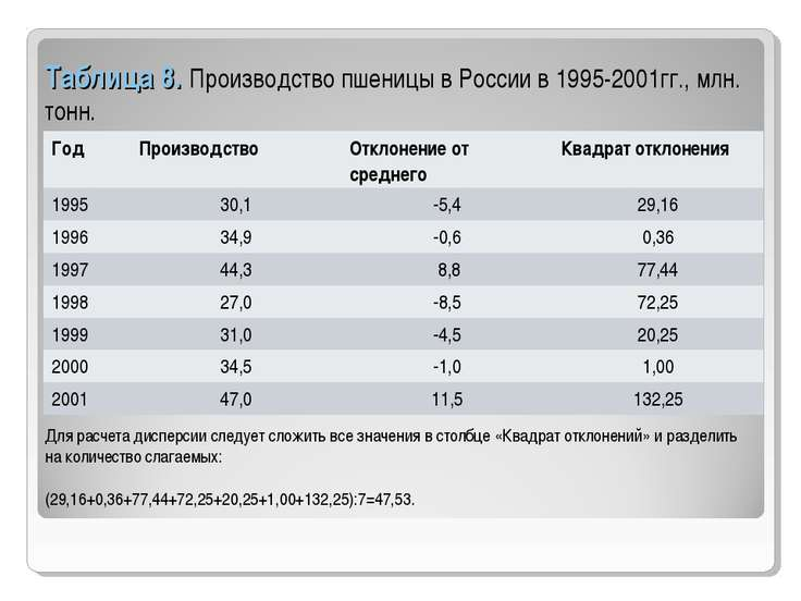 Таблица 8. Производство пшеницы в России в 1995-2001гг., млн. тонн. Для расче...