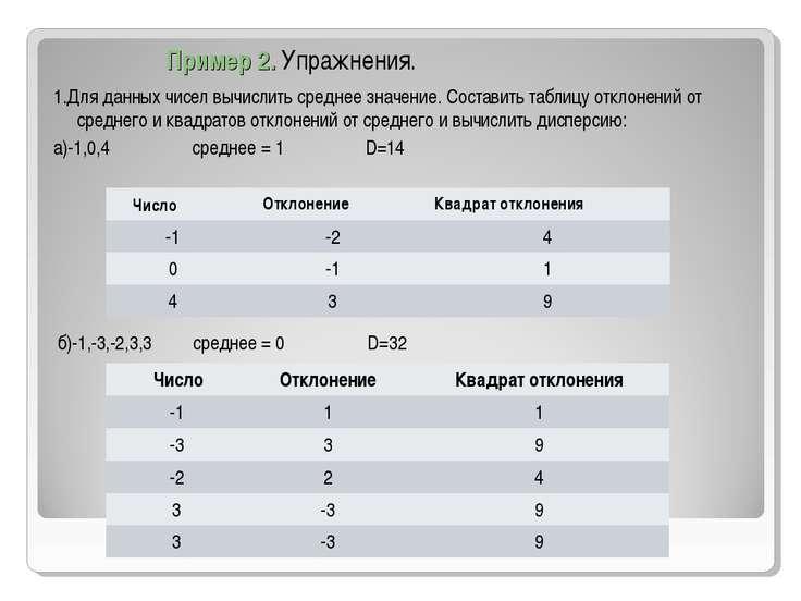 Пример 2. Упражнения. 1.Для данных чисел вычислить среднее значение. Составит...