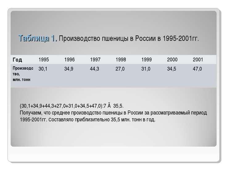 Таблица 1. Производство пшеницы в России в 1995-2001гг. (30,1+34,9+44,3+27,0+...