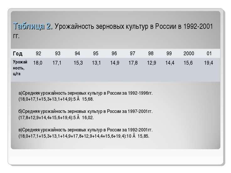 Таблица 2. Урожайность зерновых культур в России в 1992-2001 гг. а)Средняя ур...