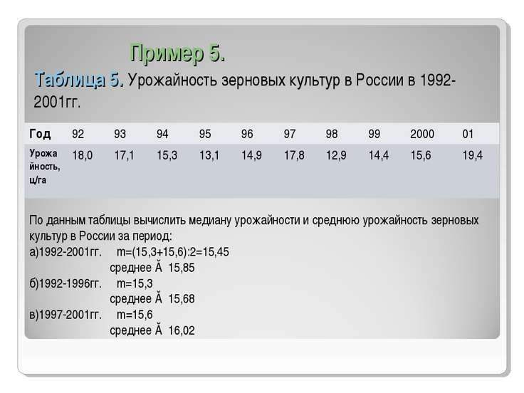 Пример 5. Таблица 5. Урожайность зерновых культур в России в 1992-2001гг. По ...