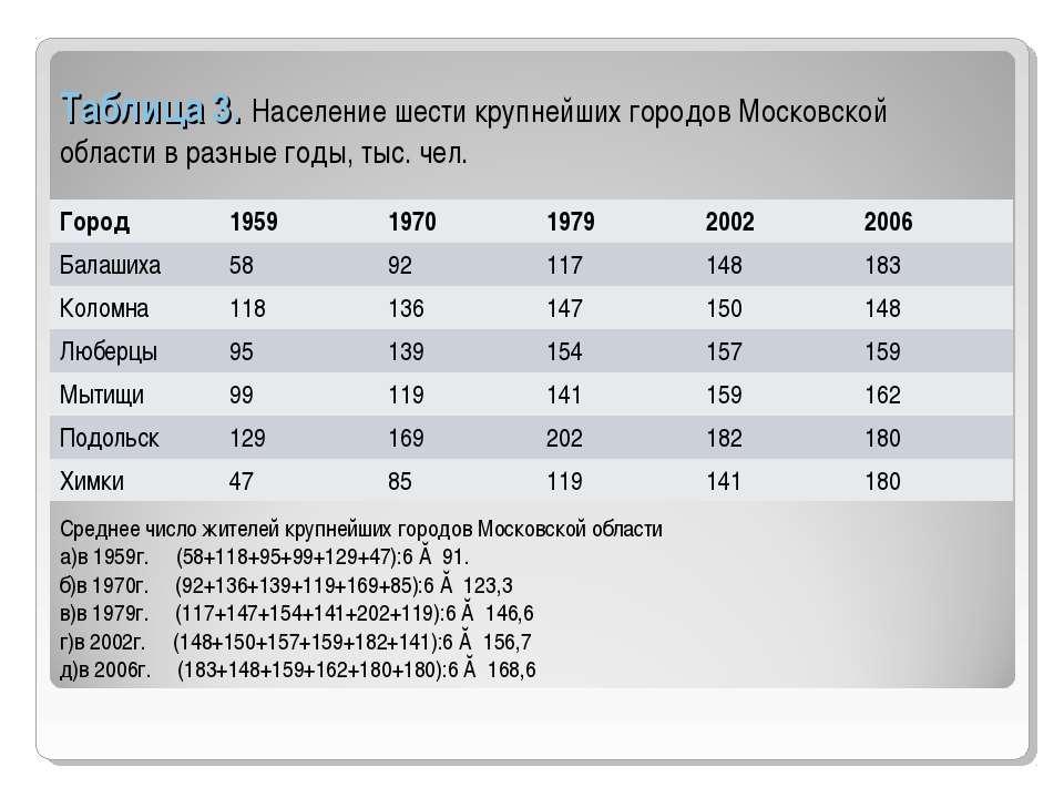 Таблица 3. Население шести крупнейших городов Московской области в разные год...