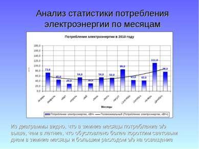 Анализ статистики потребления электроэнергии по месяцам Из диаграммы видно, ч...