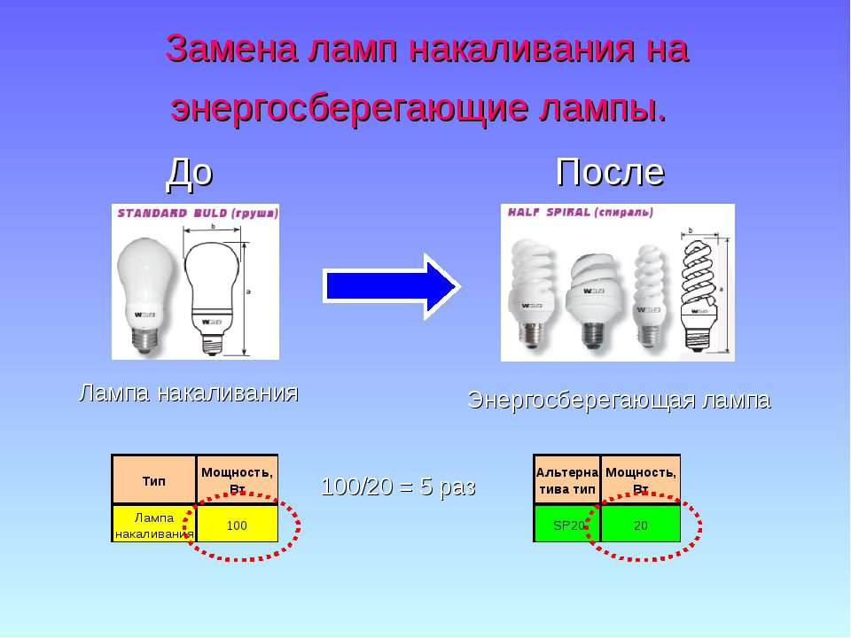 Замена ламп накаливания на энергосберегающие лампы. До После Лампа накаливани...