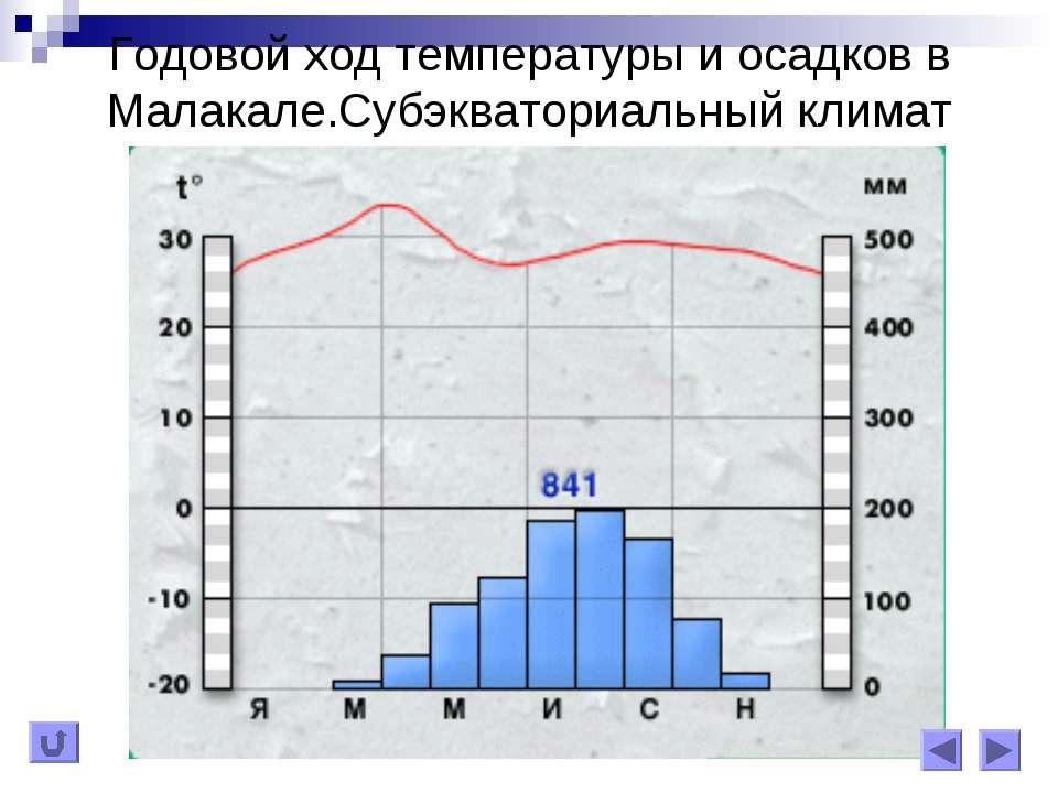 Годовой ход температуры и осадков в Малакале.Субэкваториальный климат