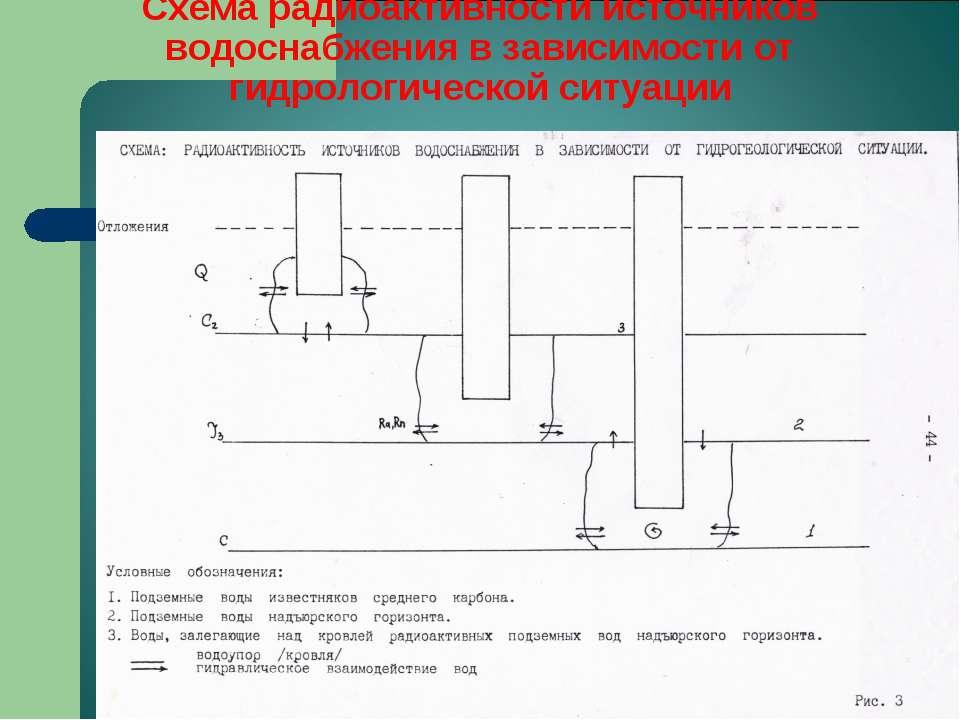 Схема радиоактивности источников водоснабжения в зависимости от гидрологическ...