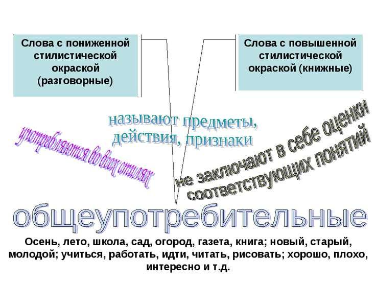 Осень, лето, школа, сад, огород, газета, книга; новый, старый, молодой; учить...