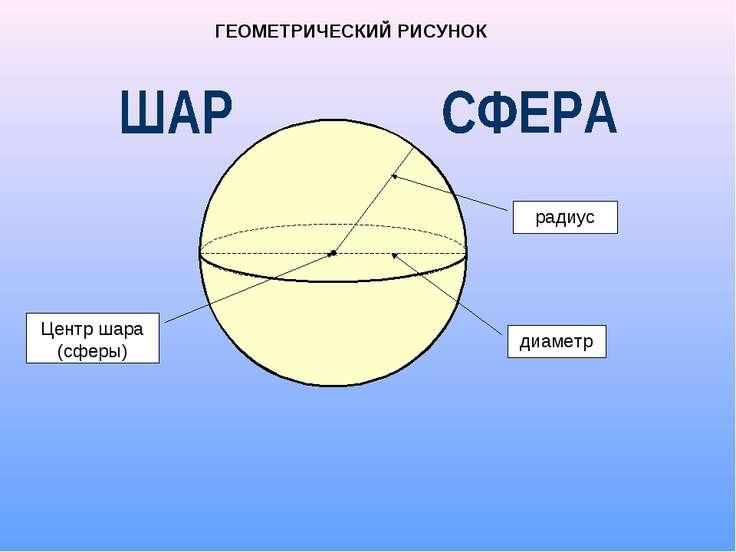 реферат шар и сфера