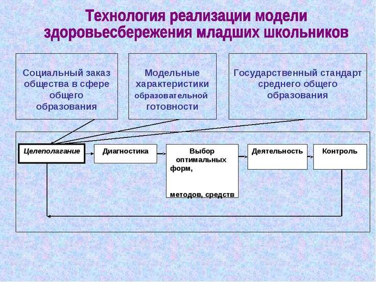 Социальный заказ общества в сфере общего образования Модельные характеристики...