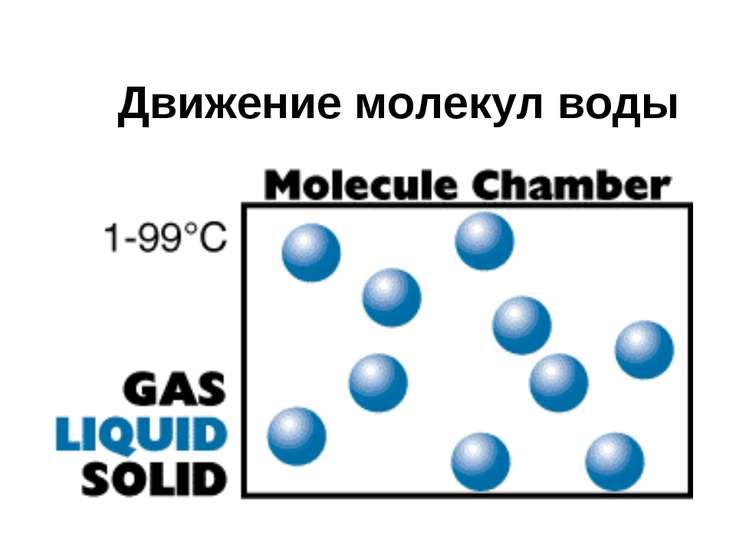 Движение молекул воды