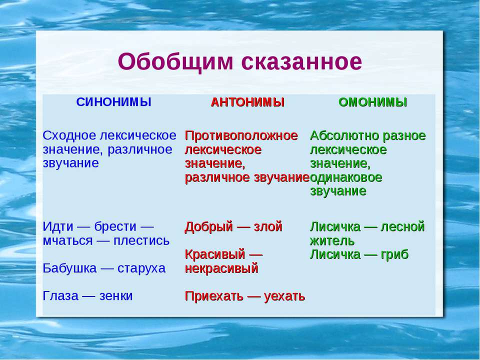 Обобщим сказанное СИНОНИМЫ АНТОНИМЫ ОМОНИМЫ Сходное лексическое значение, раз...