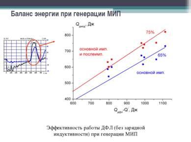 Баланс энергии при генерации МИП Эффективность работы ДФЛ (без зарядной индук...