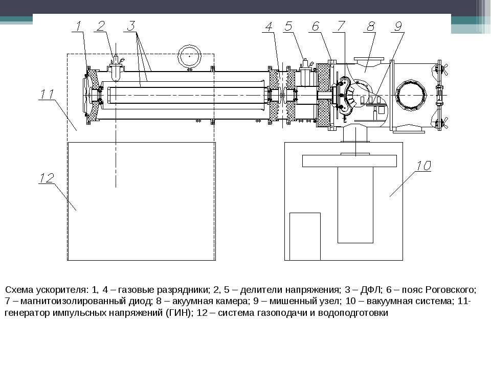 Схема ускорителя: 1, 4 – газовые разрядники; 2, 5 – делители напряжения; 3 – ...