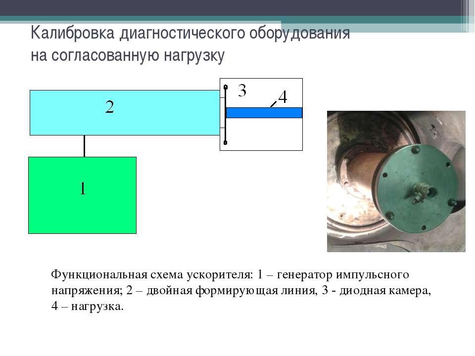 Функциональная схема ускорителя: 1 – генератор импульсного напряжения; 2 – дв...
