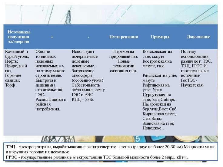 ТЭС ТЭЦ – электроцентрали, вырабатывающие электроэнергию + тепло (радиус не б...
