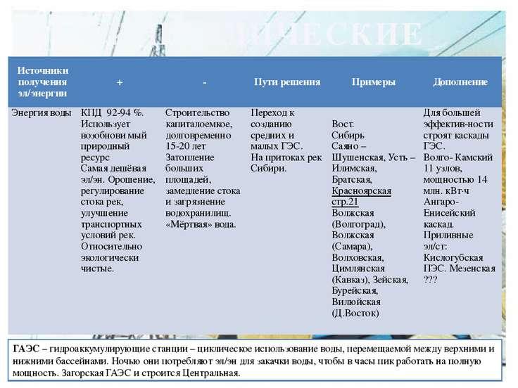 ГИДРАВЛИЧЕСКИЕ ГАЭС – гидроаккумулирующие станции – циклическое использование...