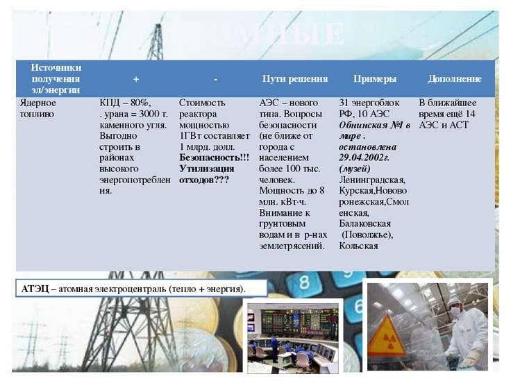 АТОМНЫЕ АТЭЦ – атомная электроцентраль (тепло + энергия). Источники получения...