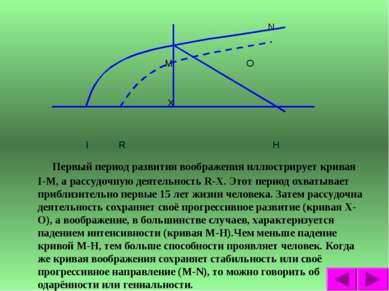 N M O X I R H Первый период развития воображения иллюстрирует кривая I-M, а р...