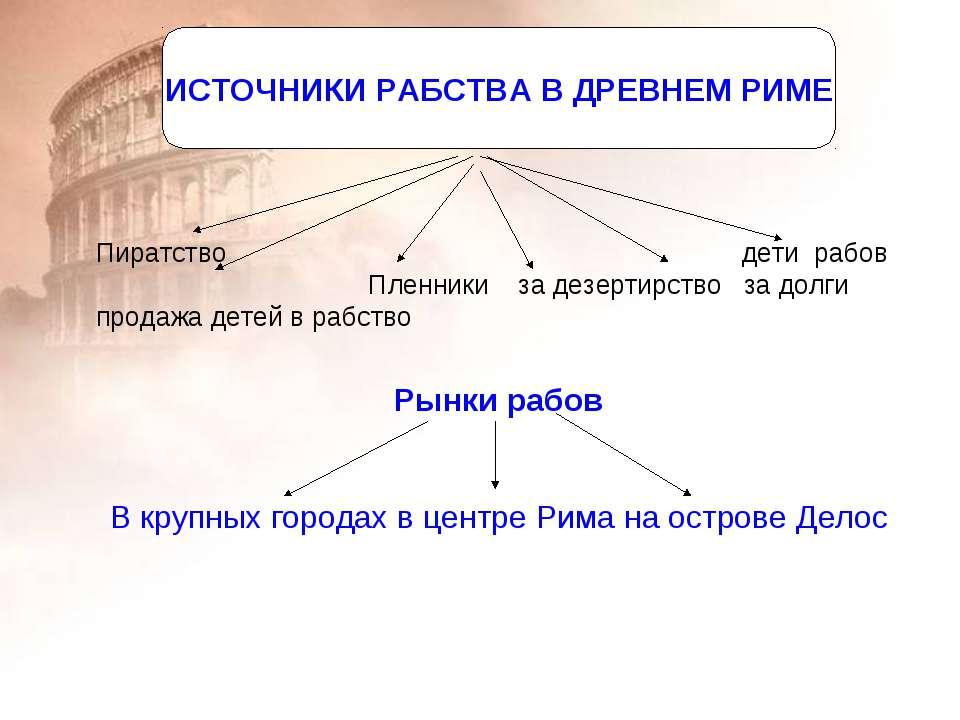 Источники рабства в Древнем Риме ИСТОЧНИКИ РАБСТВА В ДРЕВНЕМ РИМЕ Пиратство д...