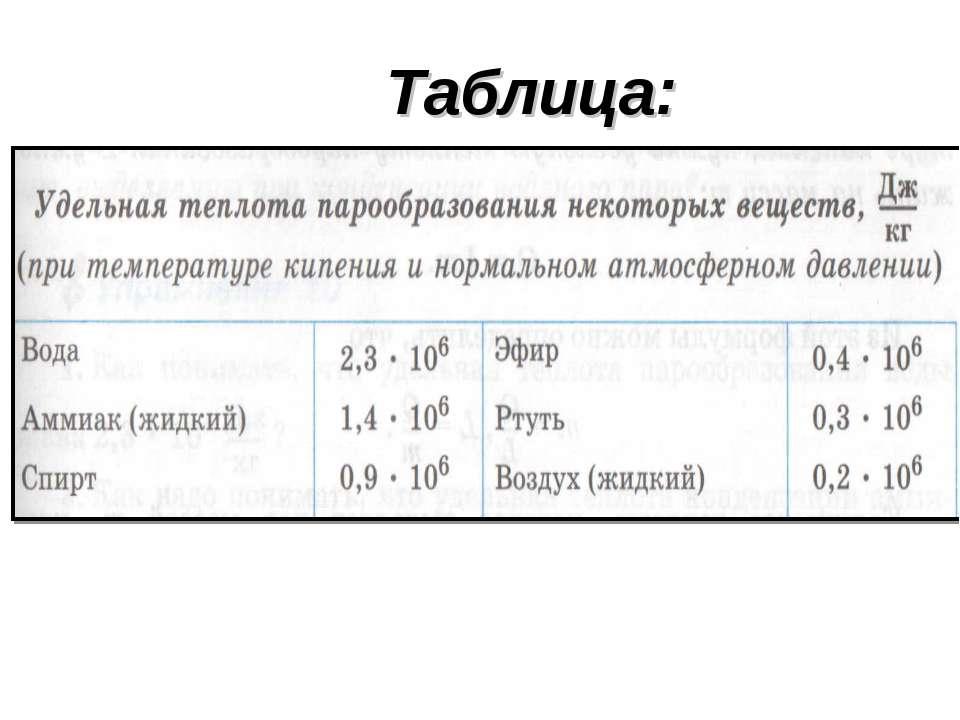 Таблица: