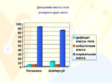 Диаграмма массы тела учащихся двух школ: