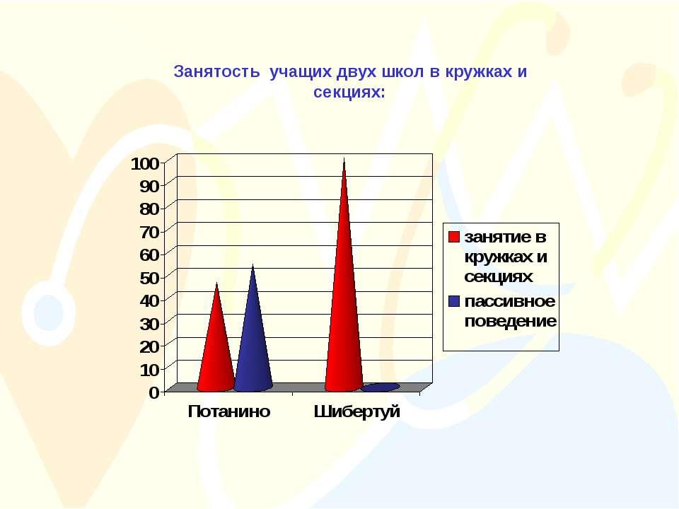 Занятость учащих двух школ в кружках и секциях: