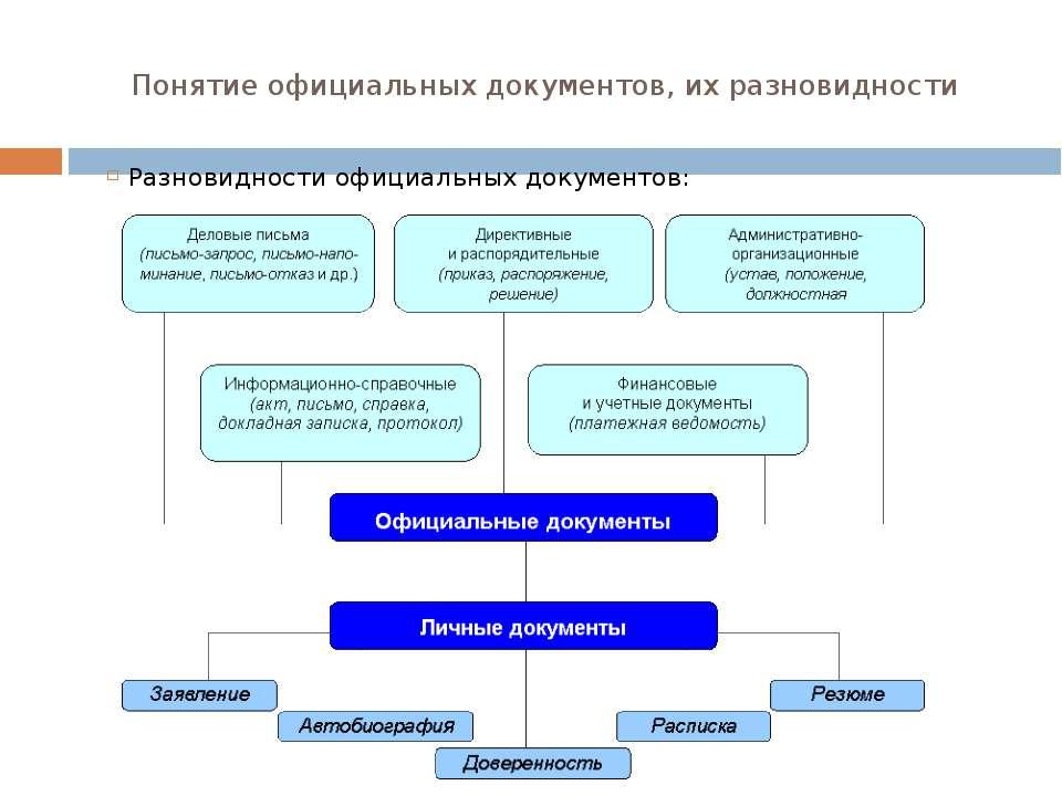 Понятие официальных документов, их разновидности Разновидности официальных до...