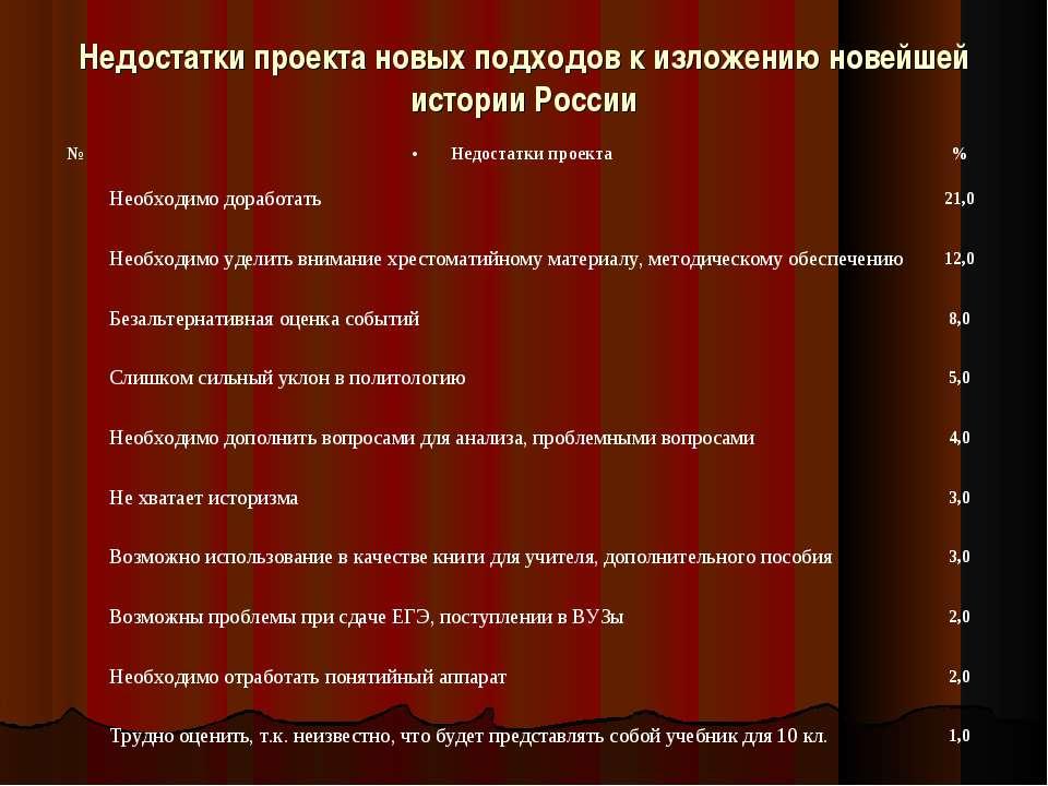 Недостатки проекта новых подходов к изложению новейшей истории России № Недос...