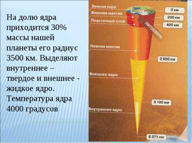 На долю ядра приходится 30% массы нашей планеты его радиус 3500 км. Выделяют ...